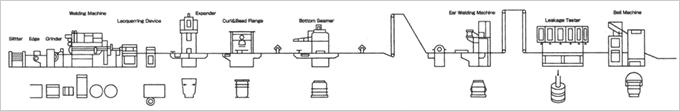 ペール缶製造工程